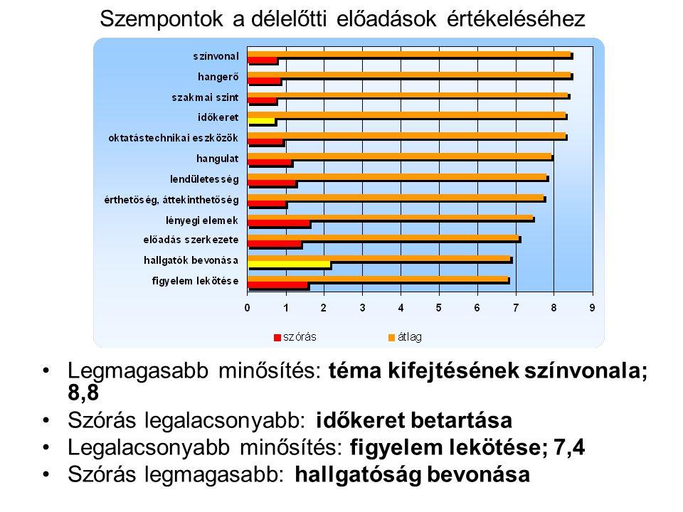 Szempontok a délelőtti előadások értékeléséhez Legmagasabb minősítés: téma kifejtésének színvonala; 8,8 Szórás legalacsonyabb: időkeret betartása Legalacsonyabb minősítés: figyelem lekötése; 7,4 Szórás legmagasabb: hallgatóság bevonása