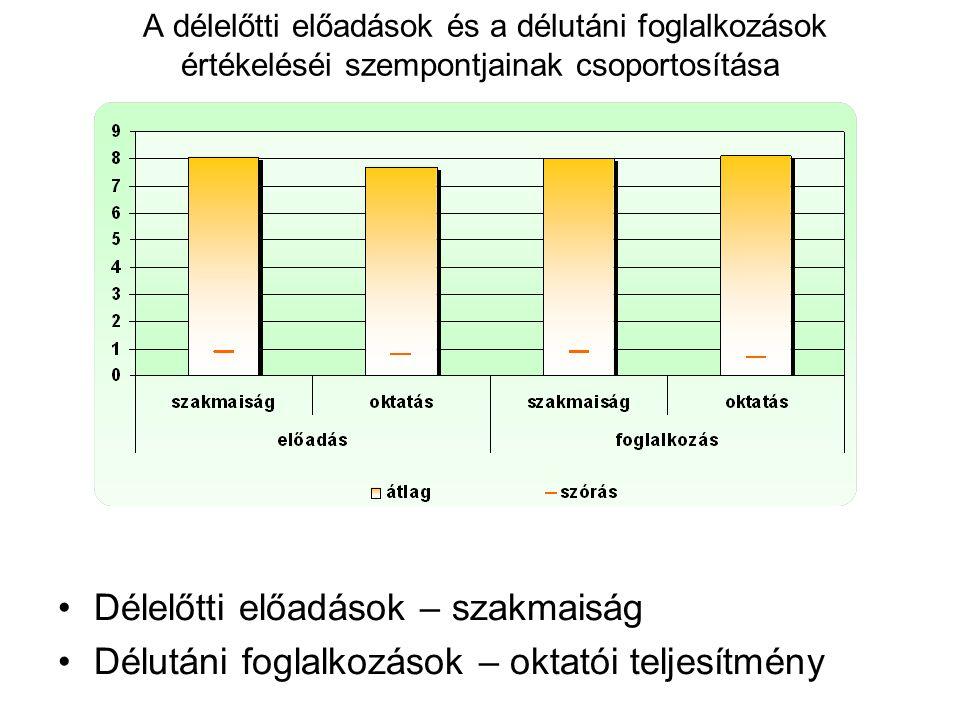 A délelőtti előadások és a délutáni foglalkozások értékeléséi szempontjainak csoportosítása Délelőtti előadások – szakmaiság Délutáni foglalkozások – oktatói teljesítmény
