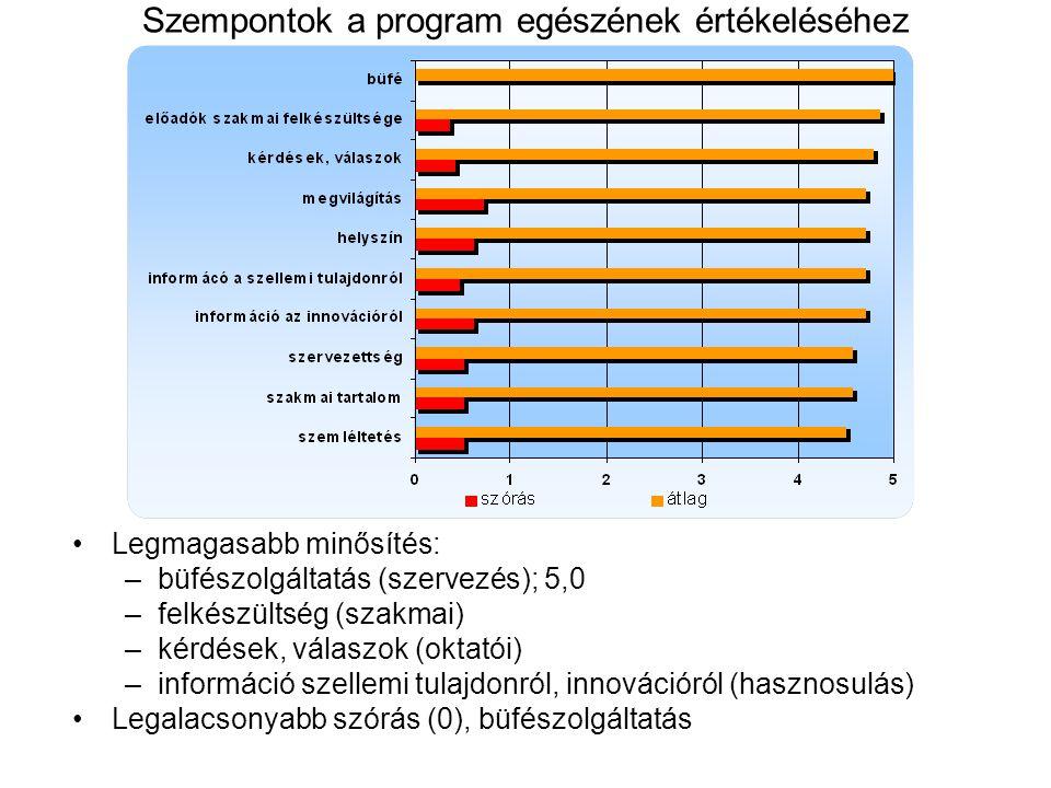 Szempontok a program egészének értékeléséhez Legmagasabb minősítés: –büfészolgáltatás (szervezés); 5,0 –felkészültség (szakmai) –kérdések, válaszok (oktatói) –információ szellemi tulajdonról, innovációról (hasznosulás) Legalacsonyabb szórás (0), büfészolgáltatás