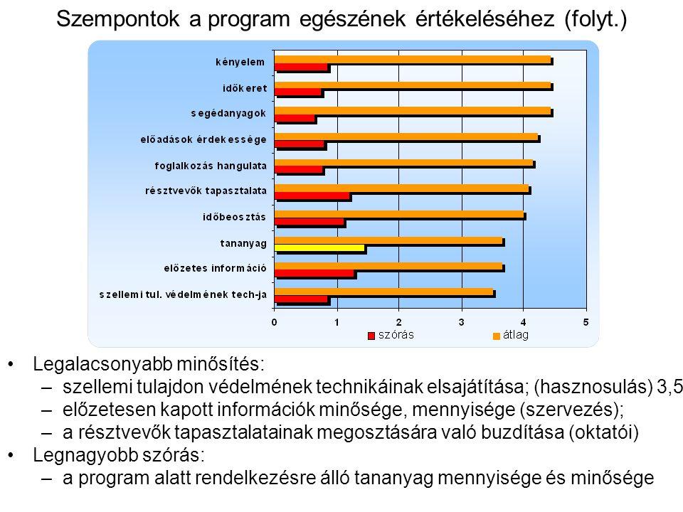 Szempontok a program egészének értékeléséhez (folyt.) Legalacsonyabb minősítés: –szellemi tulajdon védelmének technikáinak elsajátítása; (hasznosulás) 3,5 –előzetesen kapott információk minősége, mennyisége (szervezés); –a résztvevők tapasztalatainak megosztására való buzdítása (oktatói) Legnagyobb szórás: –a program alatt rendelkezésre álló tananyag mennyisége és minősége