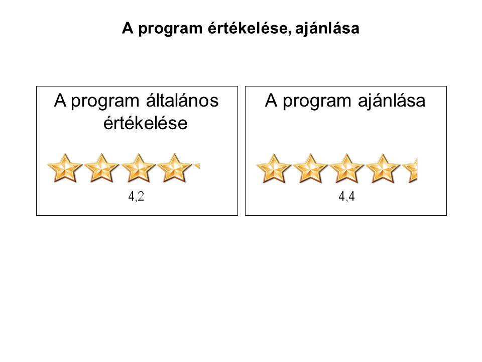 A program értékelése, ajánlása A program ajánlásaA program általános értékelése