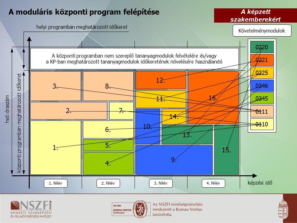 A képzett szakemberekért Követelménymodulok 0220 A moduláris központi program felépítése 0221 0225 0346 0345 0111 0110 1. félév 2. félév3. félév4. fél