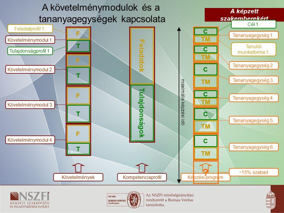 A képzett szakemberekért A követelménymodulok és a tananyagegységek kapcsolata F T Feladatprofil 1. Tulajdonságprofil 1. Követelménymodul 1. F T T F T