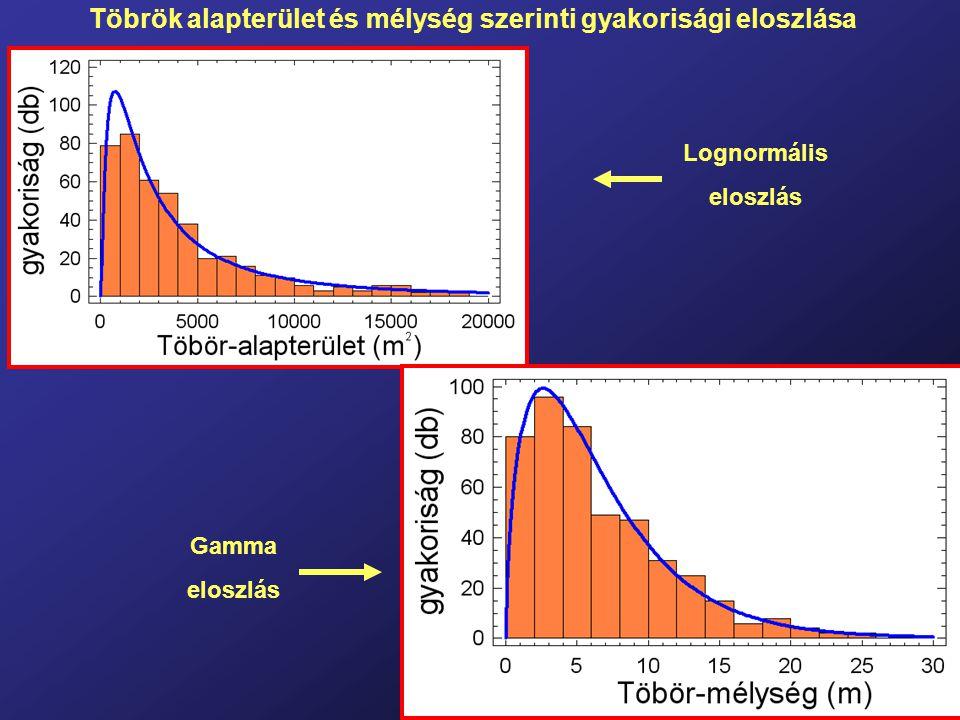 Töbrök alapterület és mélység szerinti gyakorisági eloszlása Lognormális eloszlás Gamma eloszlás