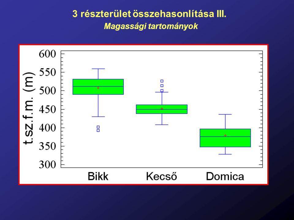 3 részterület összehasonlítása III. Magassági tartományok