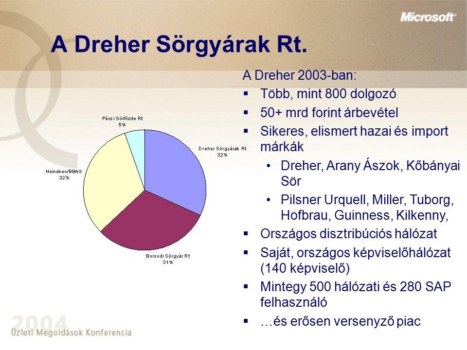 A Dreher Sörgyárak Rt. A Dreher 2003-ban:  Több, mint 800 dolgozó  50+ mrd forint árbevétel  Sikeres, elismert hazai és import márkák Dreher, Arany