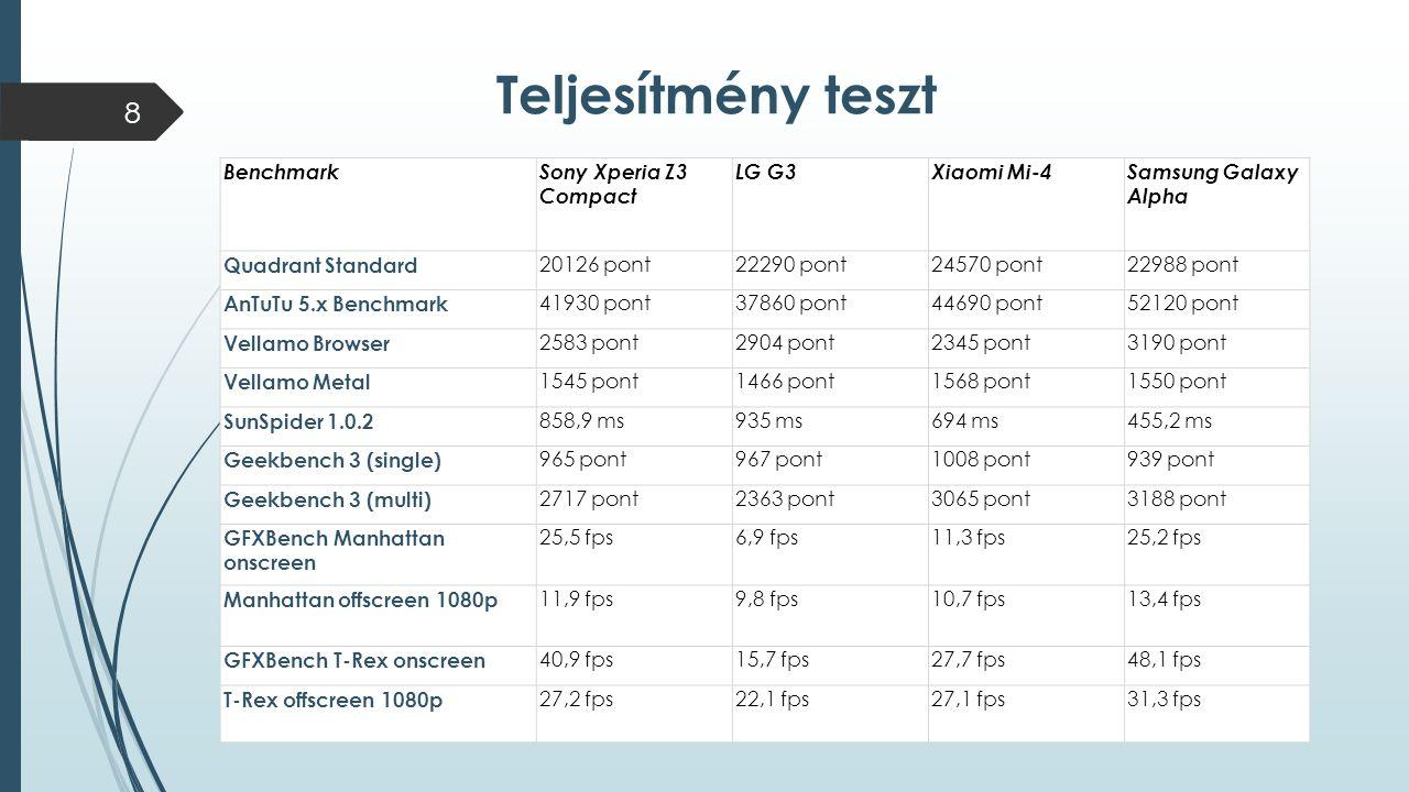 BenchmarkSony Xperia Z3 Compact LG G3Xiaomi Mi-4Samsung Galaxy Alpha Quadrant Standard 20126 pont22290 pont24570 pont22988 pont AnTuTu 5.x Benchmark 4