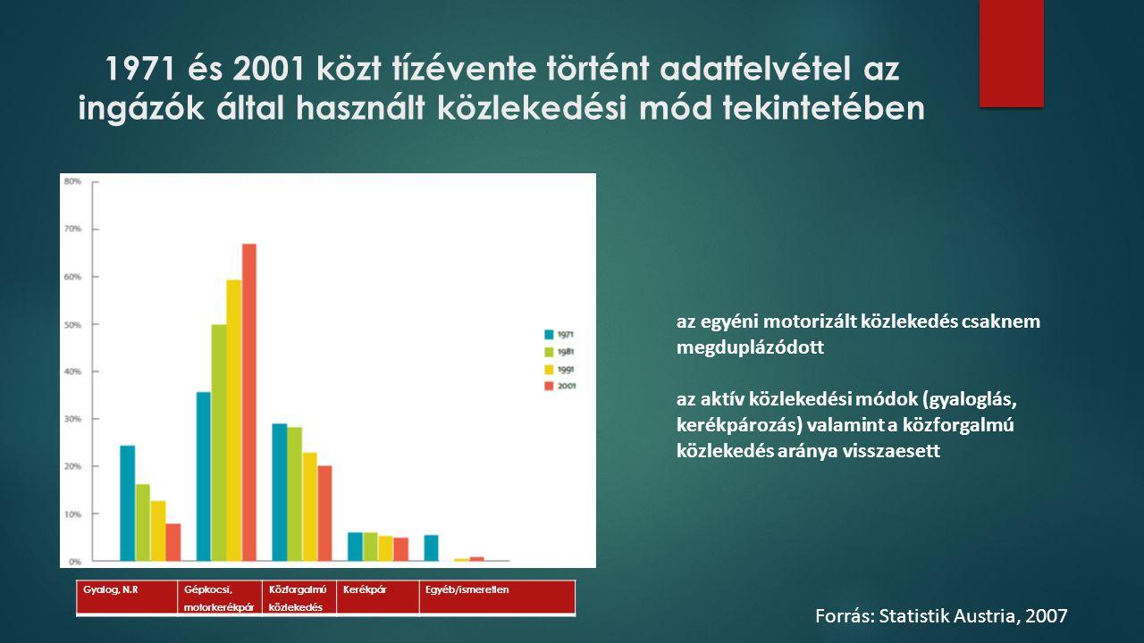 1971 és 2001 közt tízévente történt adatfelvétel az ingázók által használt közlekedési mód tekintetében Gyalog, N.RGépkocsi, motorkerékpár Közforgalmú