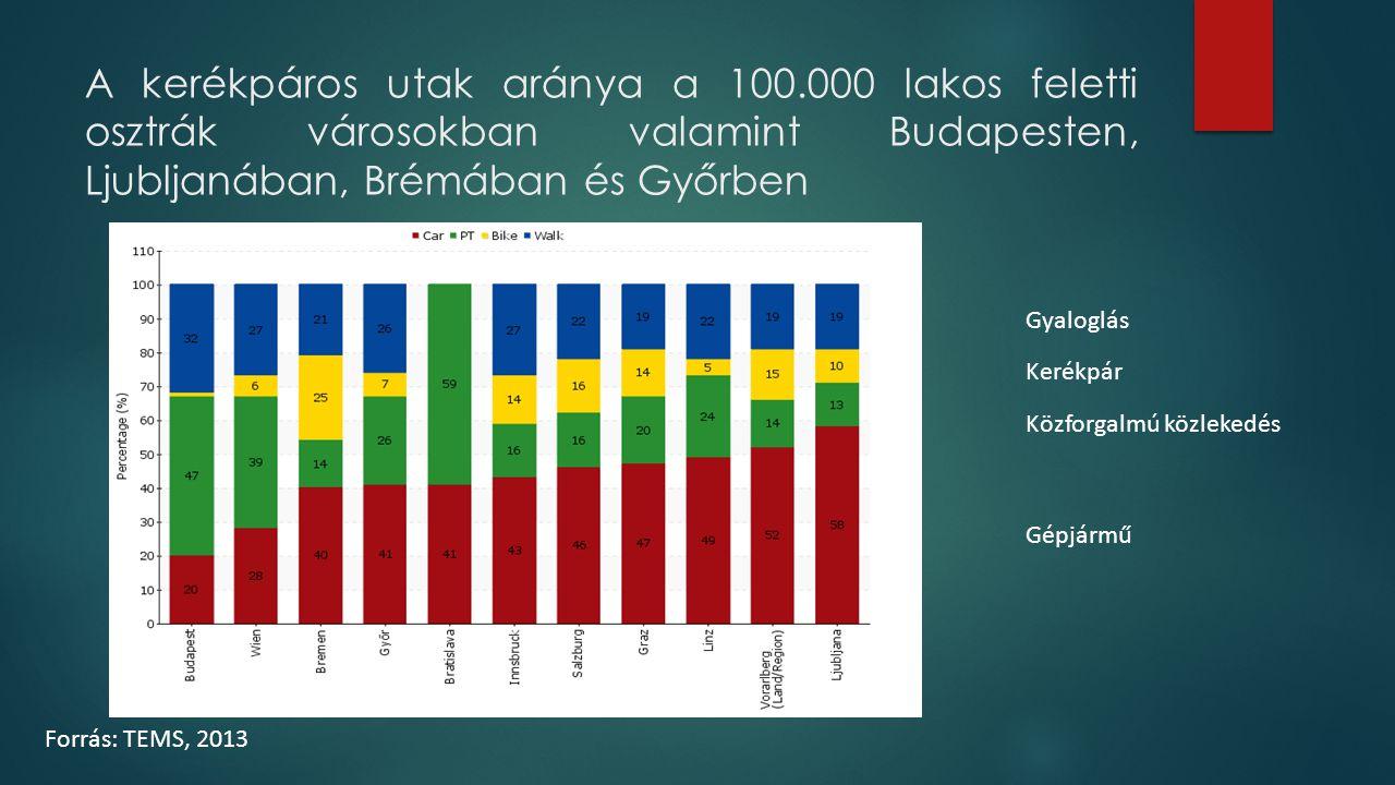 A kerékpáros utak aránya a 100.000 lakos feletti osztrák városokban valamint Budapesten, Ljubljanában, Brémában és Győrben Gyaloglás Kerékpár Közforga