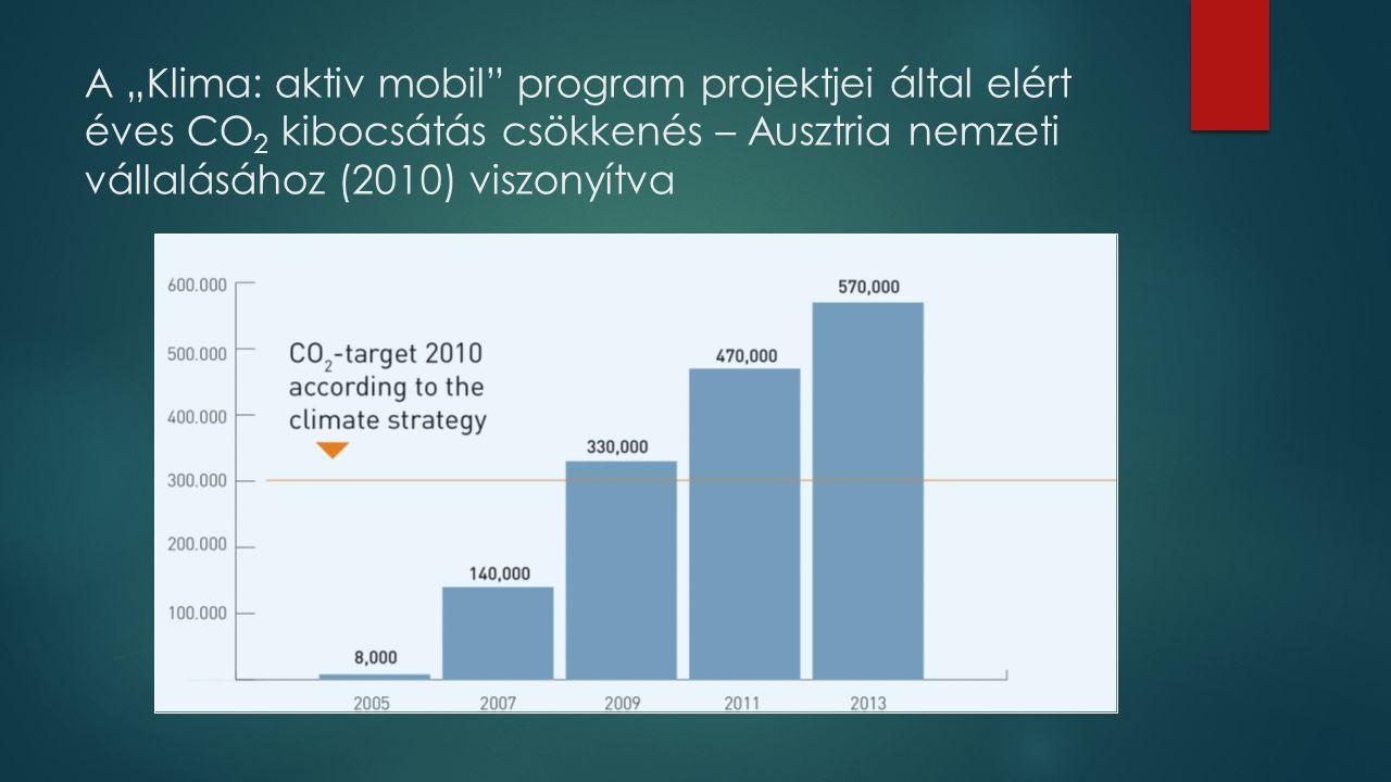 """A """"Klima: aktiv mobil"""" program projektjei által elért éves CO 2 kibocsátás csökkenés – Ausztria nemzeti vállalásához (2010) viszonyítva"""