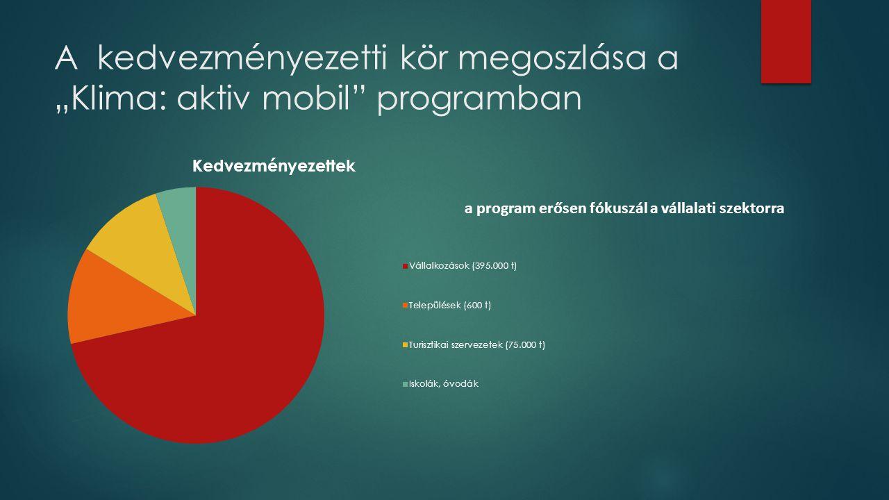 """A kedvezményezetti kör megoszlása a """"Klima: aktiv mobil"""" programban a program erősen fókuszál a vállalati szektorra"""