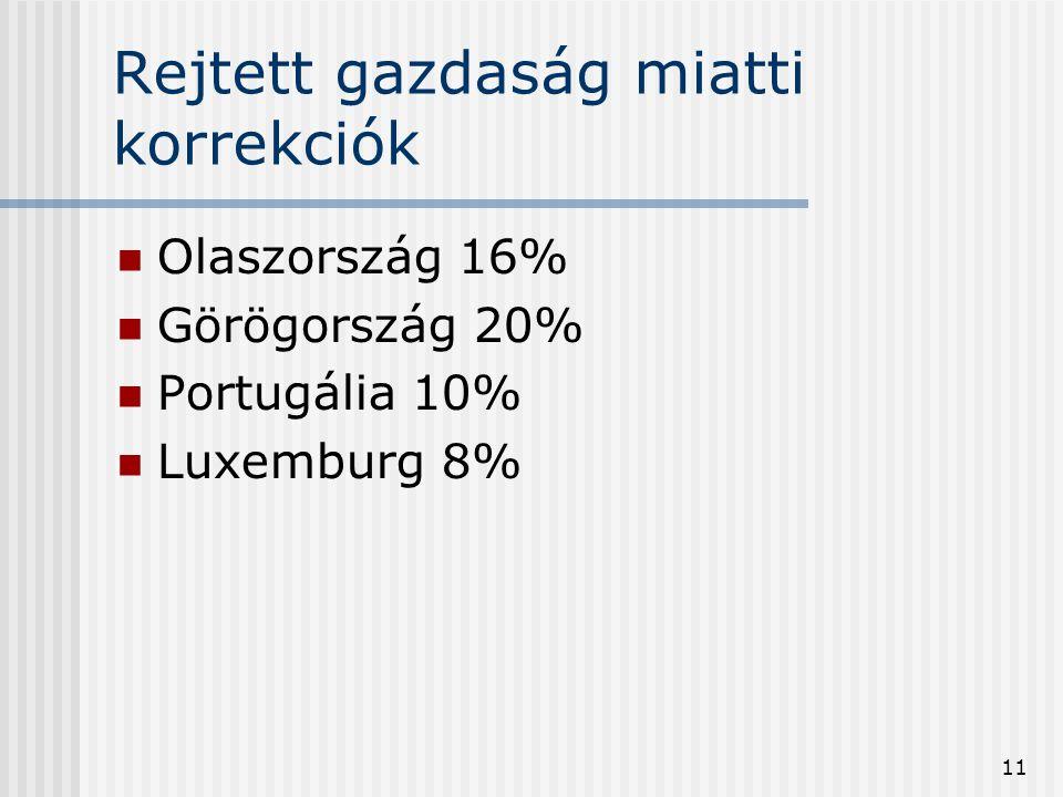 11 Rejtett gazdaság miatti korrekciók Olaszország 16% Görögország 20% Portugália 10% Luxemburg 8%