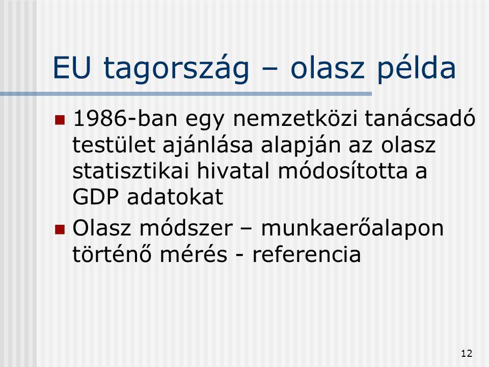 12 EU tagország – olasz példa 1986-ban egy nemzetközi tanácsadó testület ajánlása alapján az olasz statisztikai hivatal módosította a GDP adatokat Ola