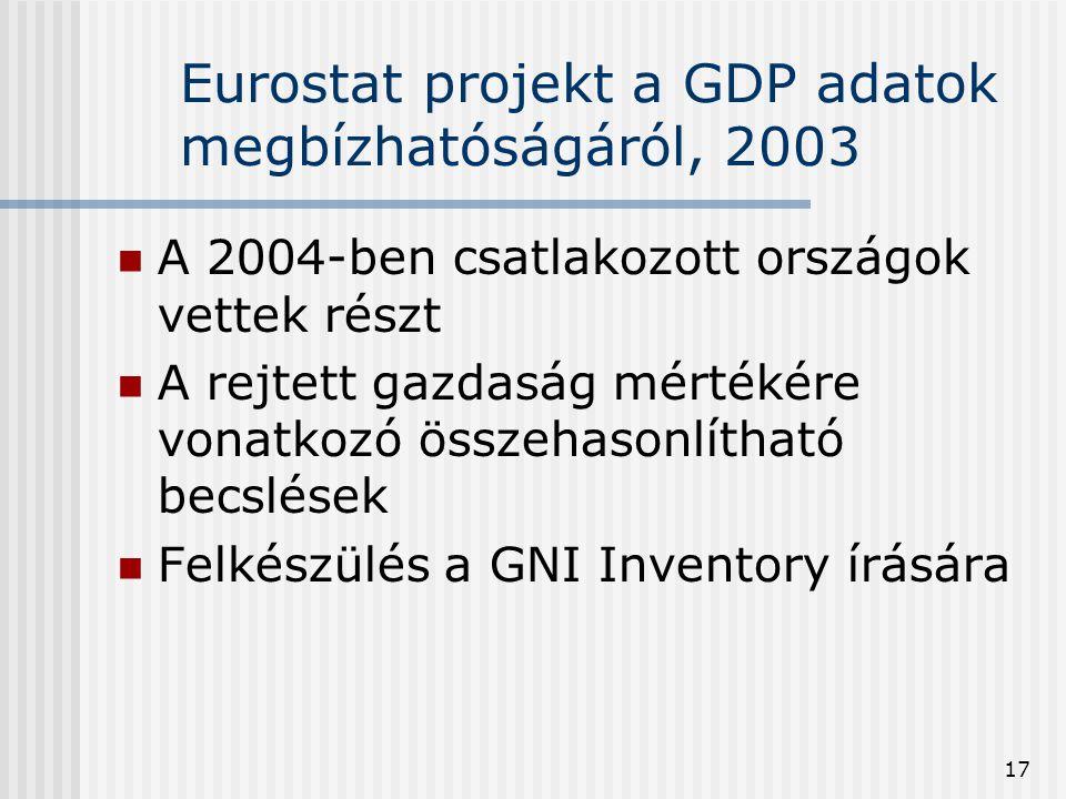 17 Eurostat projekt a GDP adatok megbízhatóságáról, 2003 A 2004-ben csatlakozott országok vettek részt A rejtett gazdaság mértékére vonatkozó összehas