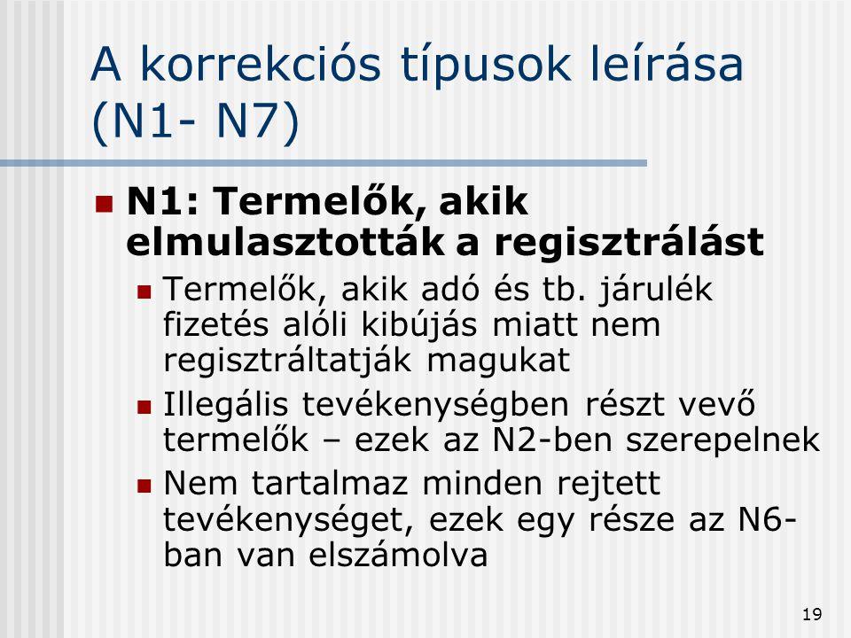 19 A korrekciós típusok leírása (N1- N7) N1: Termelők, akik elmulasztották a regisztrálást Termelők, akik adó és tb. járulék fizetés alóli kibújás mia