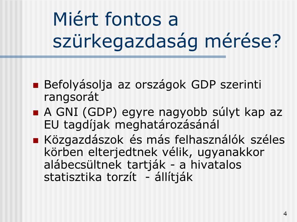 4 Miért fontos a szürkegazdaság mérése? Befolyásolja az országok GDP szerinti rangsorát A GNI (GDP) egyre nagyobb súlyt kap az EU tagdíjak meghatározá