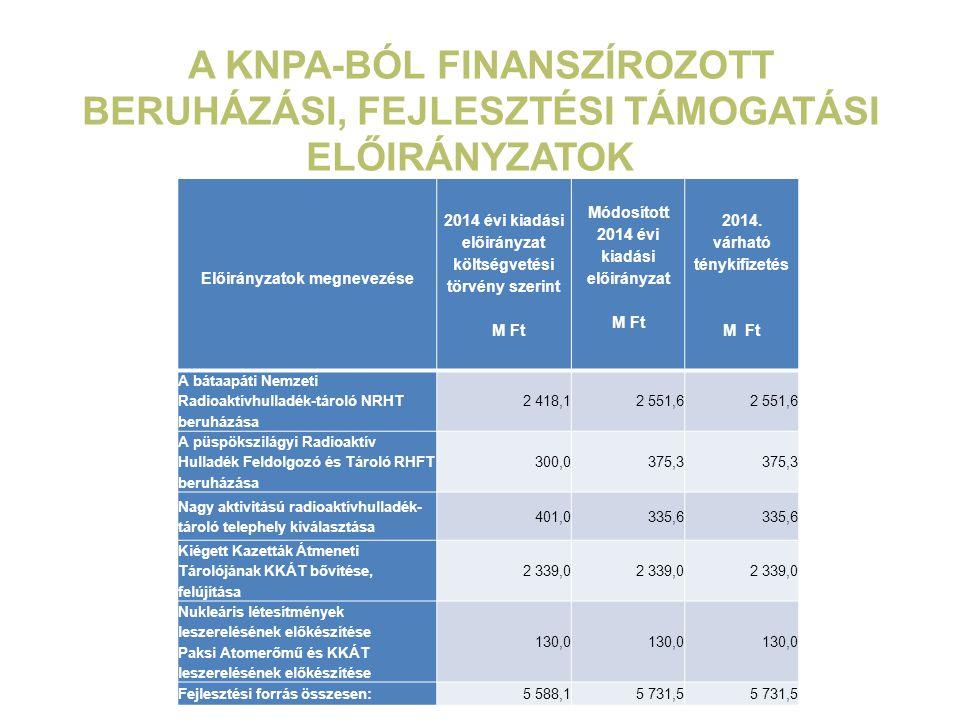 A KNPA-BÓL FINANSZÍROZOTT BERUHÁZÁSI, FEJLESZTÉSI TÁMOGATÁSI ELŐIRÁNYZATOK Előirányzatok megnevezése 2014 évi kiadási előirányzat költségvetési törvén