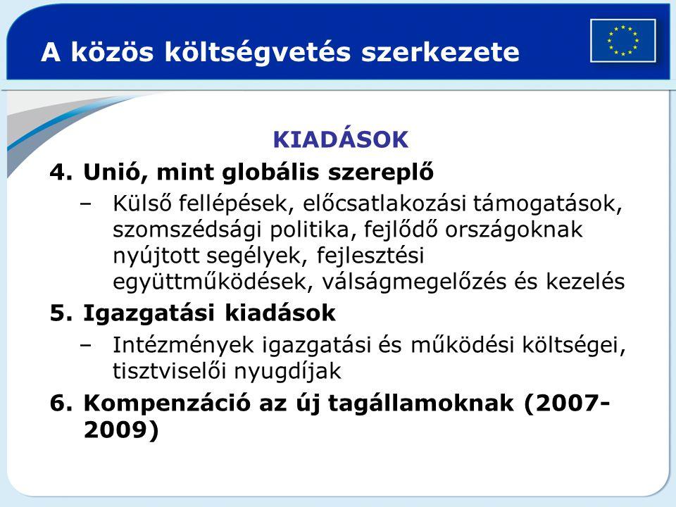 A közös költségvetés szerkezete KIADÁSOK 4.Unió, mint globális szereplő –Külső fellépések, előcsatlakozási támogatások, szomszédsági politika, fejlődő országoknak nyújtott segélyek, fejlesztési együttműködések, válságmegelőzés és kezelés 5.Igazgatási kiadások –Intézmények igazgatási és működési költségei, tisztviselői nyugdíjak 6.Kompenzáció az új tagállamoknak (2007- 2009)