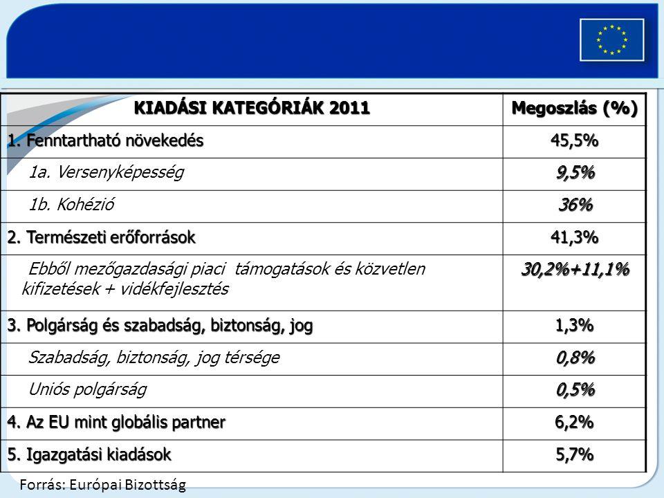 KIADÁSI KATEGÓRIÁK 2011 Megoszlás (%) 1.Fenntartható növekedés 45,5% 1a.