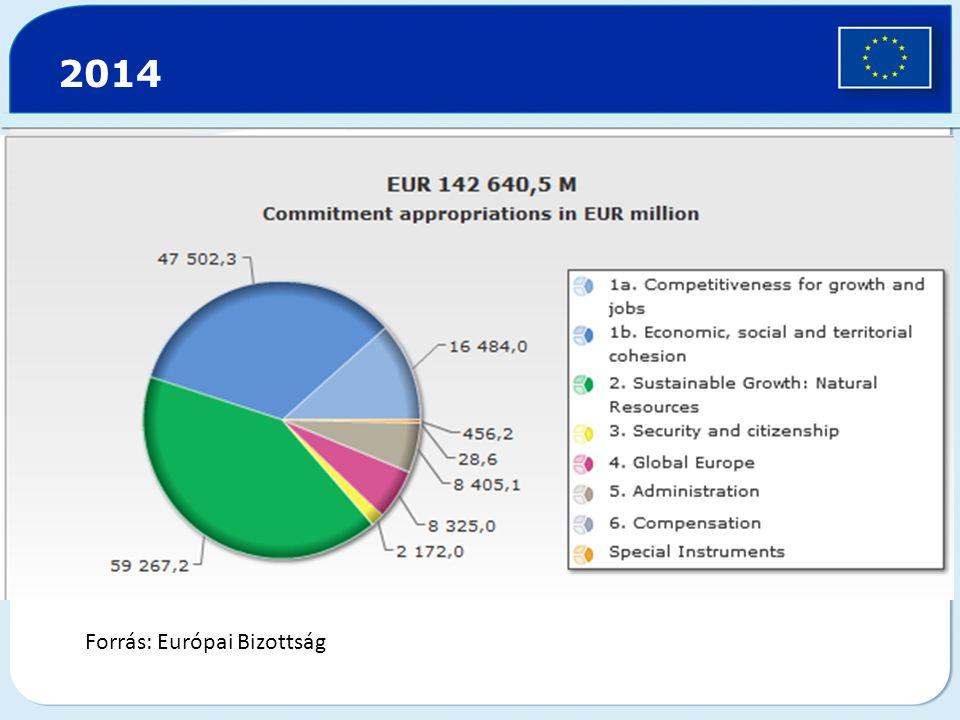 2014 Forrás: Európai Bizottság