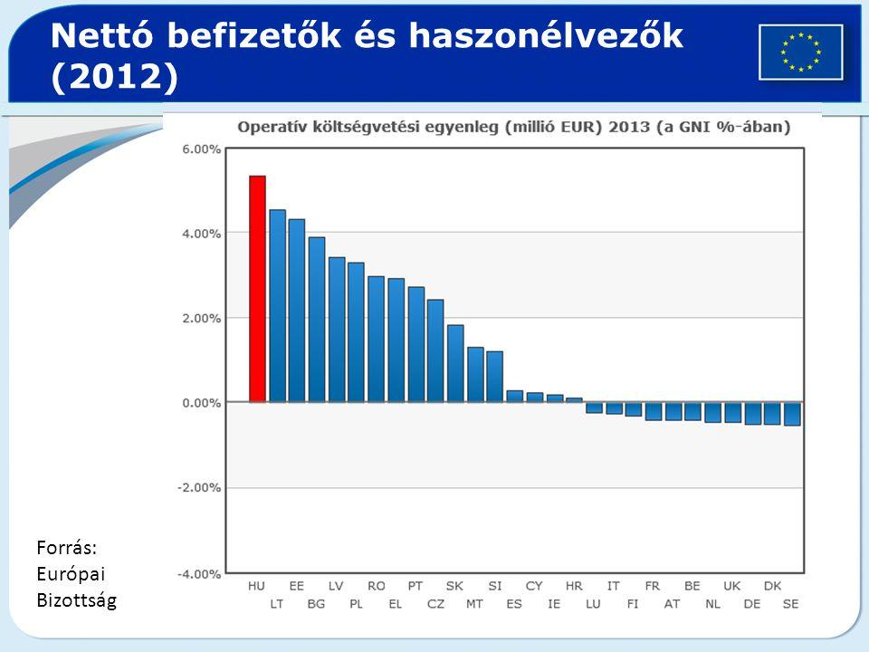 Nettó befizetők és haszonélvezők (2012) Forrás: Európai Bizottság