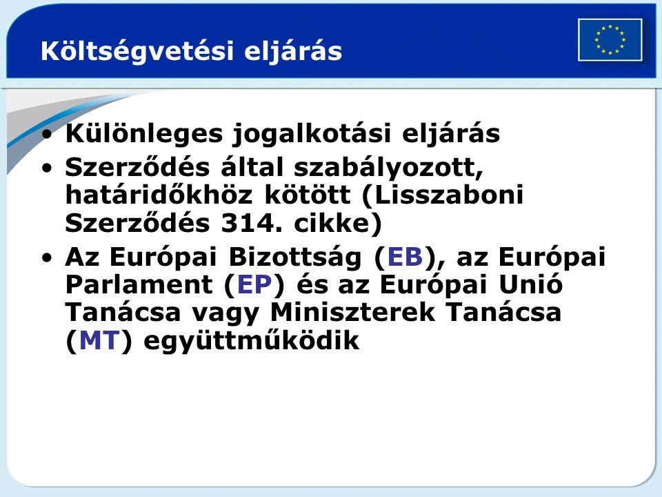 Költségvetési eljárás Különleges jogalkotási eljárás Szerződés által szabályozott, határidőkhöz kötött (Lisszaboni Szerződés 314.