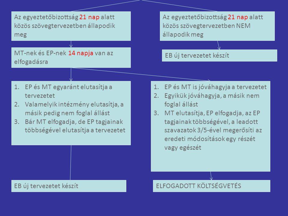 EB új tervezetet készít MT-nek és EP-nek 14 napja van az elfogadásra Az egyeztetőbizottság 21 nap alatt közös szövegtervezetben állapodik meg Az egyeztetőbizottság 21 nap alatt közös szövegtervezetben NEM állapodik meg 1.EP és MT is jóváhagyja a tervezetet 2.Egyikük jóváhagyja, a másik nem foglal állást 3.MT elutasítja, EP elfogadja, az EP tagjainak többségével, a leadott szavazatok 3/5-ével megerősíti az eredeti módosítások egy részét vagy egészét 1.EP és MT egyaránt elutasítja a tervezetet 2.Valamelyik intézmény elutasítja, a másik pedig nem foglal állást 3.Bár MT elfogadja, de EP tagjainak többségével elutasítja a tervezetet EB új tervezetet készítELFOGADOTT KÖLTSÉGVETÉS