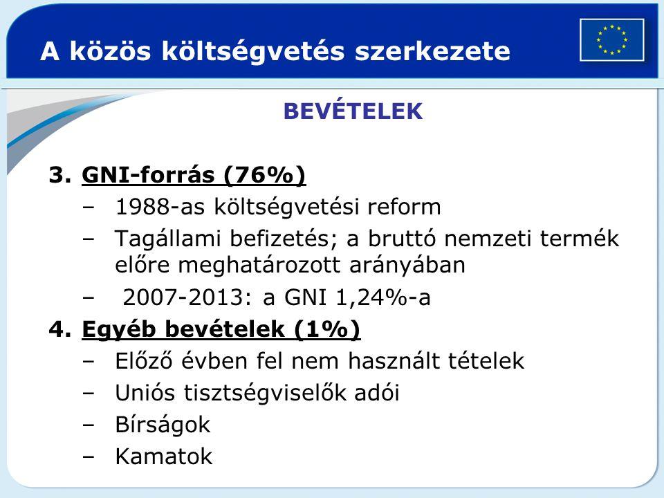 A közös költségvetés szerkezete BEVÉTELEK 3.GNI-forrás (76%) –1988-as költségvetési reform –Tagállami befizetés; a bruttó nemzeti termék előre meghatározott arányában – 2007-2013: a GNI 1,24%-a 4.Egyéb bevételek (1%) –Előző évben fel nem használt tételek –Uniós tisztségviselők adói –Bírságok –Kamatok