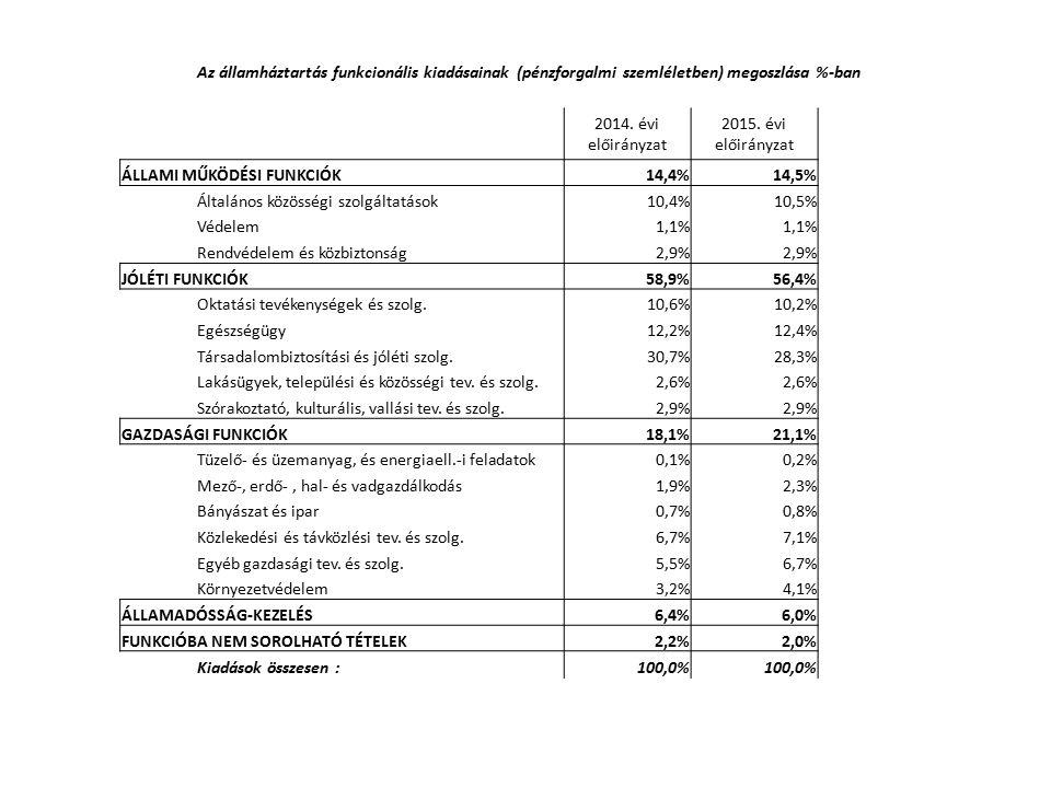 Az államháztartás funkcionális kiadásainak (pénzforgalmi szemléletben) megoszlása %-ban 2014. évi előirányzat 2015. évi előirányzat ÁLLAMI MŰKÖDÉSI FU