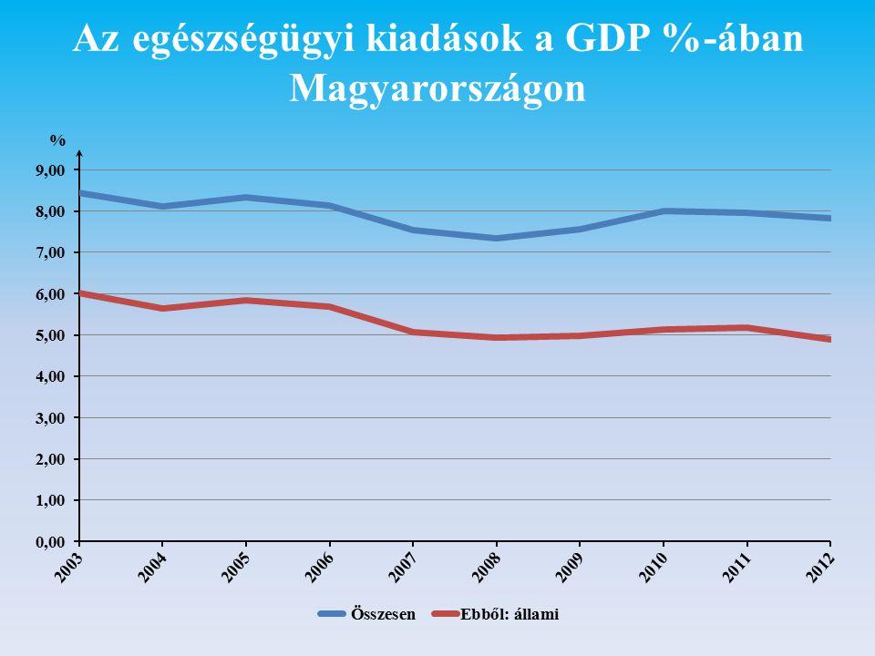 Az egészségügyi kiadások a GDP %-ában Magyarországon