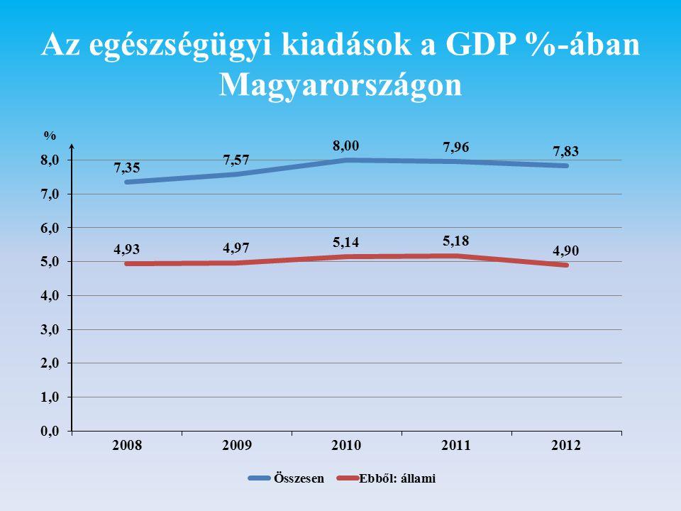 Az állam oktatási kiadásai a GDP %-ában Magyarországon