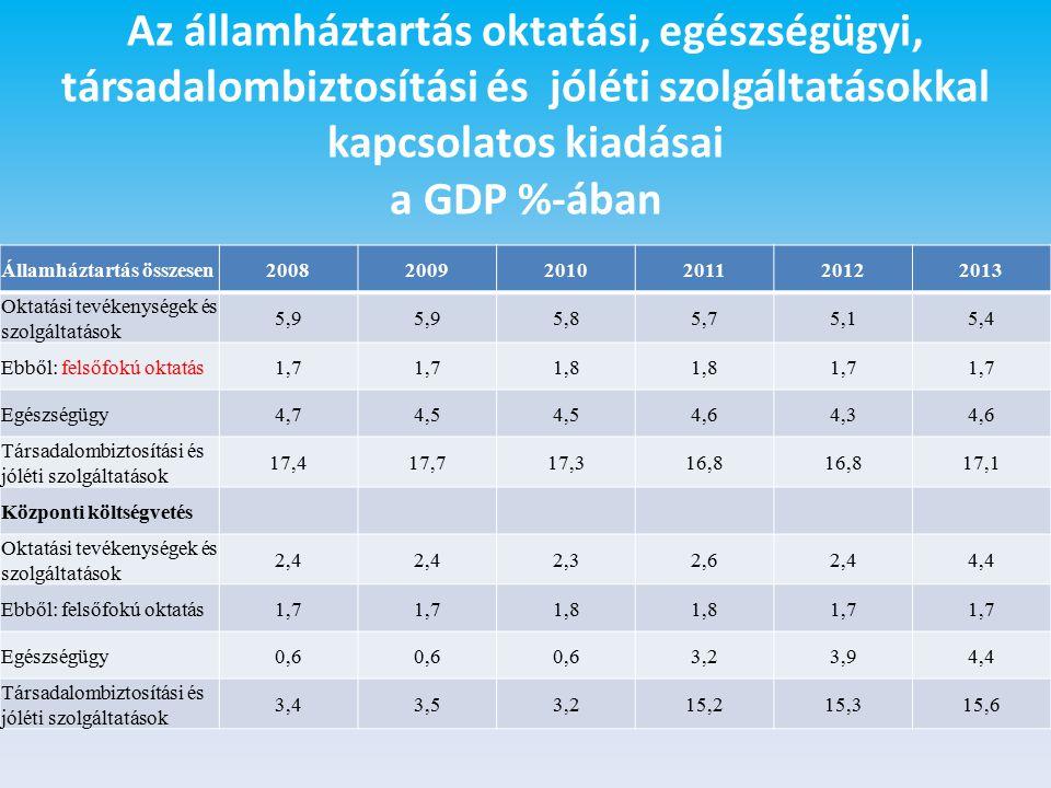Az államháztartás oktatási, egészségügyi, társadalombiztosítási és jóléti szolgáltatásokkal kapcsolatos kiadásai a GDP %-ában Államháztartás összesen200820092010201120122013 Oktatási tevékenységek és szolgáltatások 5,9 5,85,75,15,4 Ebből: felsőfokú oktatás1,7 1,8 1,7 Egészségügy4,74,5 4,64,34,6 Társadalombiztosítási és jóléti szolgáltatások 17,417,717,316,8 17,1 Központi költségvetés Oktatási tevékenységek és szolgáltatások 2,4 2,32,62,44,4 Ebből: felsőfokú oktatás1,7 1,8 1,7 Egészségügy0,6 3,23,94,4 Társadalombiztosítási és jóléti szolgáltatások 3,43,53,215,215,315,6