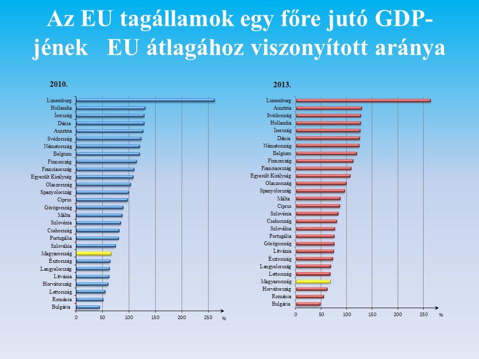 Az EU tagállamok egy főre jutó GDP- jének EU átlagához viszonyított aránya