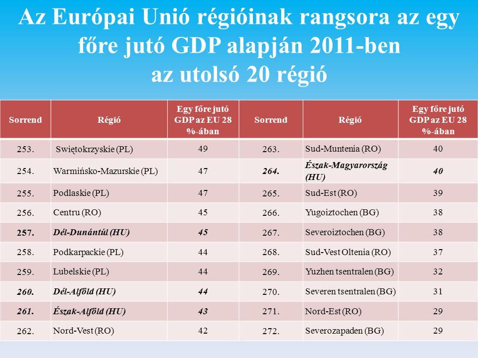 Az Európai Unió régióinak rangsora az egy főre jutó GDP alapján 2011-ben az utolsó 20 régió SorrendRégió Egy főre jutó GDP az EU 28 %-ában SorrendRégió Egy főre jutó GDP az EU 28 %-ában 253.Swiętokrzyskie (PL) 49 263.