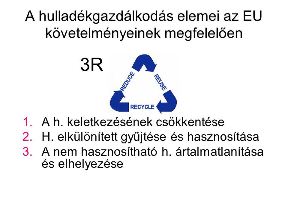 A hulladékgazdálkodás elemei az EU követelményeinek megfelelően 3R 1.A h.