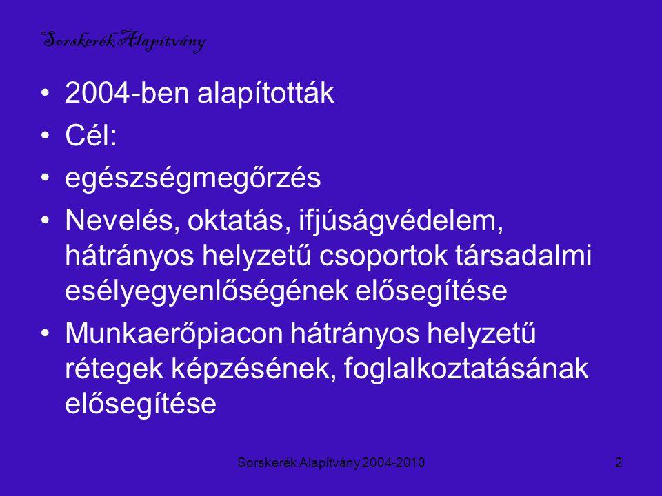 Sorskerék Alapítvány 2004-20102 Sorskerék Alapítvány 2004-ben alapították Cél: egészségmegőrzés Nevelés, oktatás, ifjúságvédelem, hátrányos helyzetű csoportok társadalmi esélyegyenlőségének elősegítése Munkaerőpiacon hátrányos helyzetű rétegek képzésének, foglalkoztatásának elősegítése
