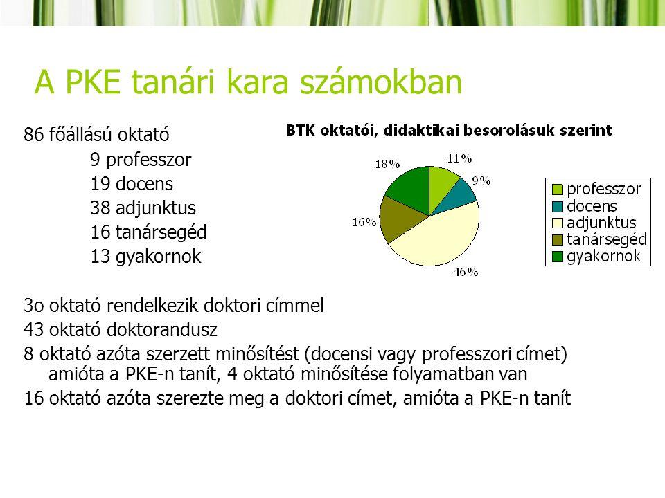 A PKE tanári kara számokban 86 főállású oktató 9 professzor 19 docens 38 adjunktus 16 tanársegéd 13 gyakornok 3o oktató rendelkezik doktori címmel 43 oktató doktorandusz 8 oktató azóta szerzett minősítést (docensi vagy professzori címet) amióta a PKE-n tanít, 4 oktató minősítése folyamatban van 16 oktató azóta szerezte meg a doktori címet, amióta a PKE-n tanít