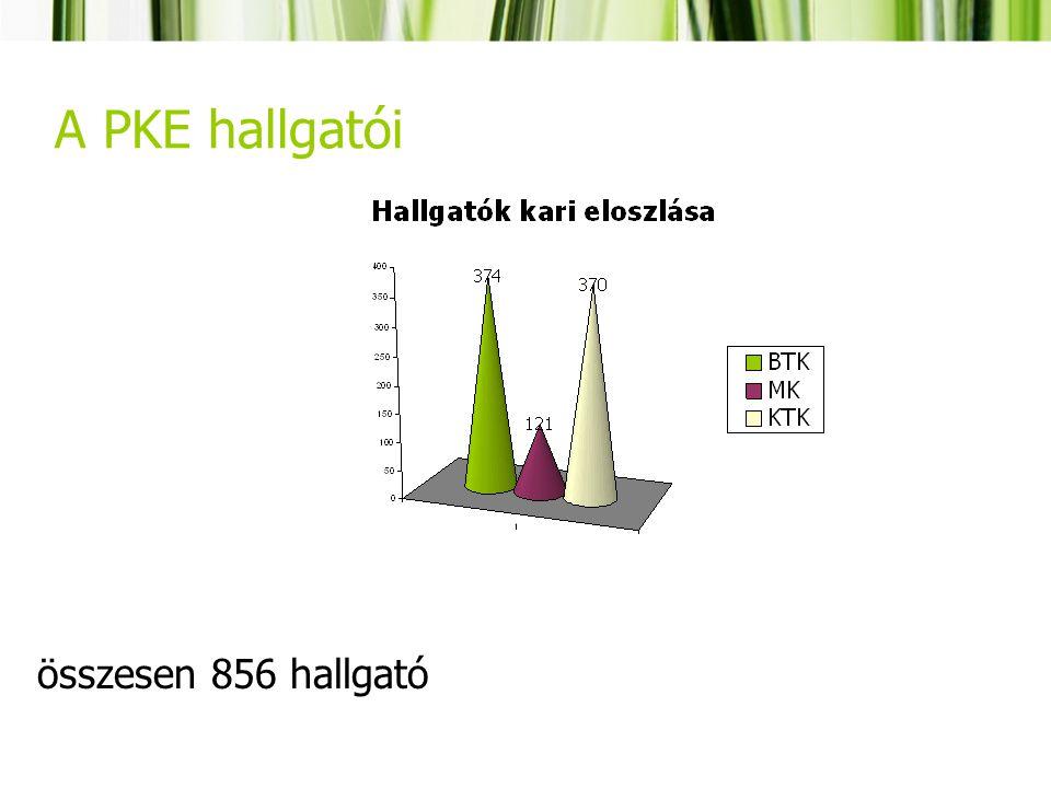 A PKE hallgatói összesen 856 hallgató