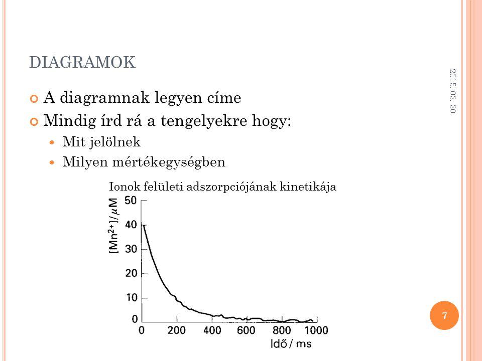 DIAGRAMOK A diagramnak legyen címe Mindig írd rá a tengelyekre hogy: Mit jelölnek Milyen mértékegységben 2015. 03. 30. 7 Ionok felületi adszorpciójána