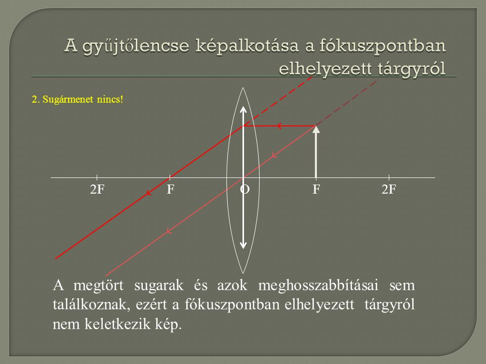 2FFF O A megtört sugarak és azok meghosszabbításai sem találkoznak, ezért a fókuszpontban elhelyezett tárgyról nem keletkezik kép. 2. Sugármenet nincs