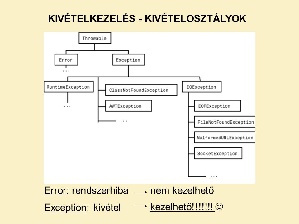 Error: rendszerhiba Exception: kivétel nem kezelhető kezelhető!!!!!!! KIVÉTELKEZELÉS - KIVÉTELOSZTÁLYOK