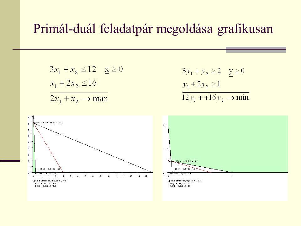 Primál-duál feladatpár megoldása grafikusan
