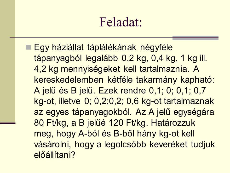 Feladat: Egy háziállat táplálékának négyféle tápanyagból legalább 0,2 kg, 0,4 kg, 1 kg ill. 4,2 kg mennyiségeket kell tartalmaznia. A kereskedelemben