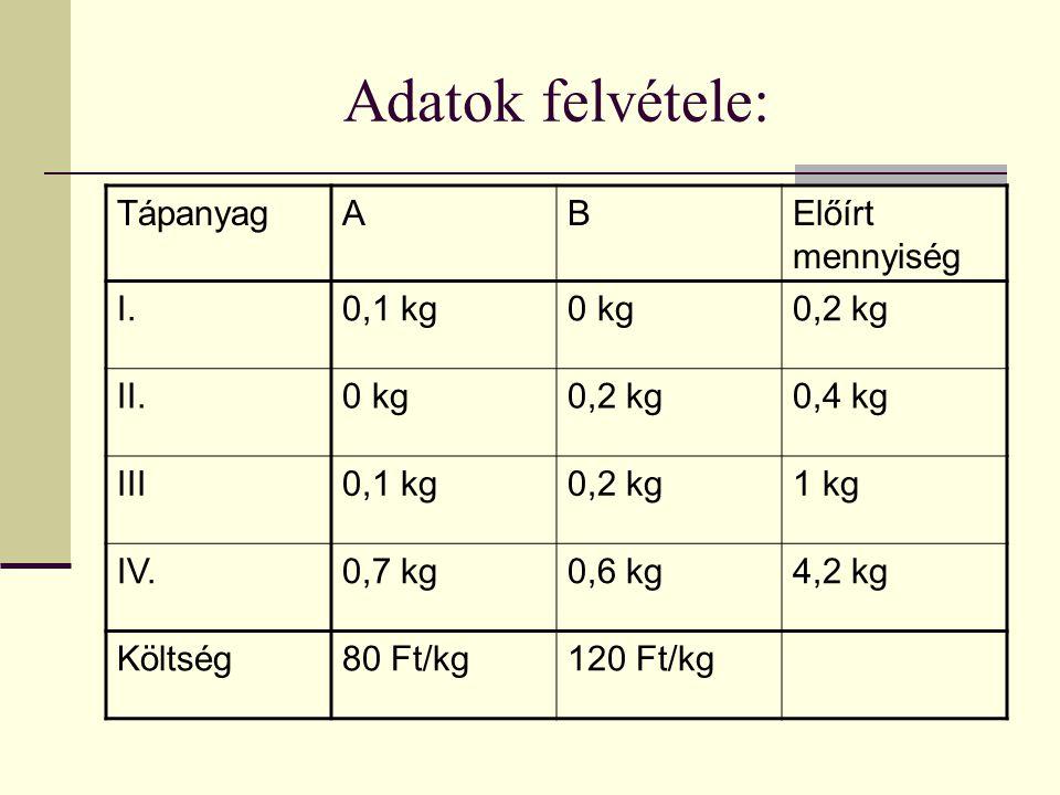 Adatok felvétele: TápanyagABElőírt mennyiség I.0,1 kg0 kg0,2 kg II.0 kg0,2 kg0,4 kg III0,1 kg0,2 kg1 kg IV.0,7 kg0,6 kg4,2 kg Költség80 Ft/kg120 Ft/kg