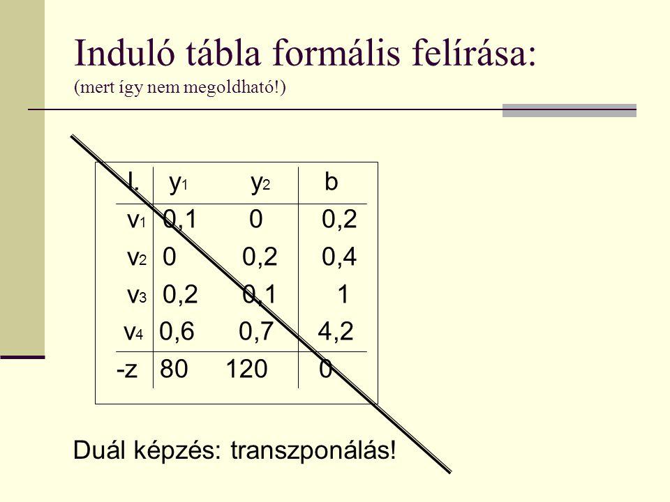 I.y 1 y 2 b v 1 0,1 0 0,2 v 2 0 0,2 0,4 v 3 0,2 0,1 1 v 4 0,6 0,7 4,2 -z 80 120 0 Induló tábla formális felírása: (mert így nem megoldható!) Duál képz