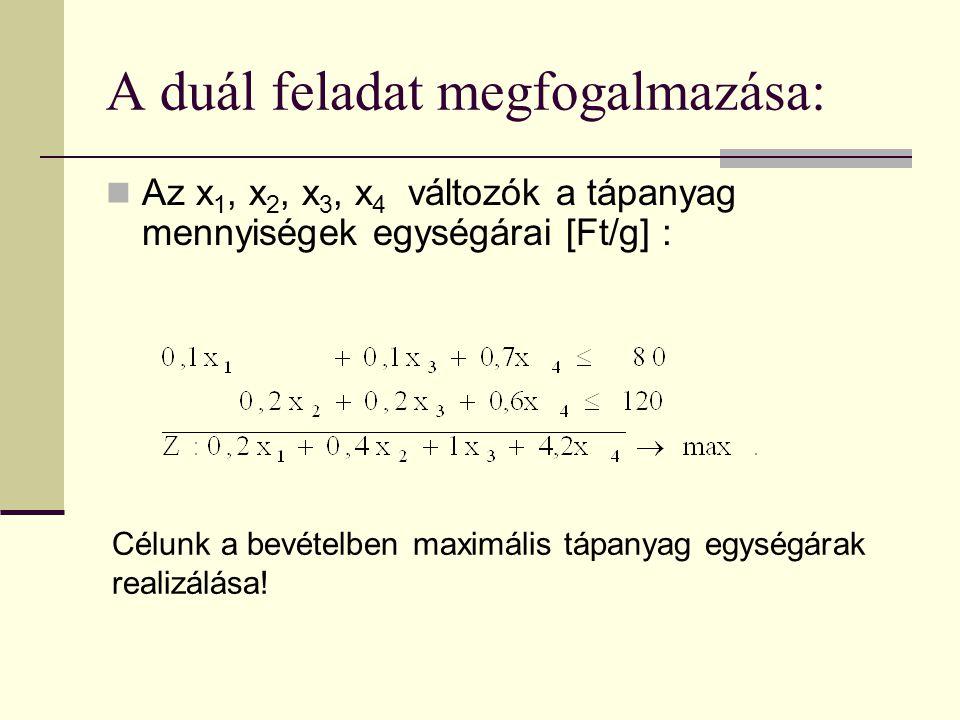 A duál feladat megfogalmazása: Az x 1, x 2, x 3, x 4 változók a tápanyag mennyiségek egységárai [Ft/g] : Célunk a bevételben maximális tápanyag egységárak realizálása!