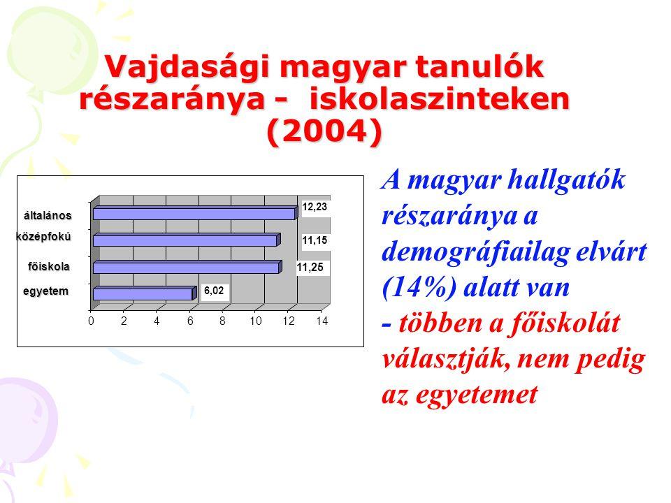 A magyar lakosság iskolai alulreprezentáltsága - 2002
