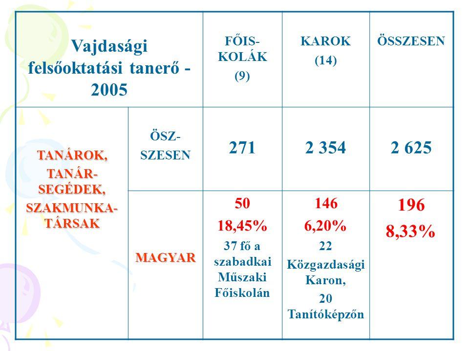 Vajdasági magyar tanulók részaránya - iskolaszinteken (2004) 6,02 11,25 11,15 12,23 02468101214 egyetem főiskola középfokú általános A magyar hallgatók részaránya a demográfiailag elvárt (14%) alatt van - többen a főiskolát választják, nem pedig az egyetemet
