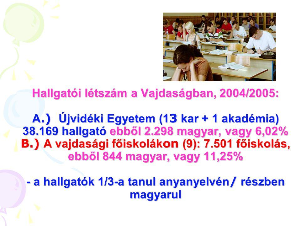 Vajdasági felsőoktatási tanerő - 2005 FŐIS- KOLÁK (9) KAROK (14) ÖSSZESEN TANÁROK, TANÁR- SEGÉDEK, SZAKMUNKA- TÁRSAK ÖSZ- SZESEN 2712 3542 625 MAGYAR 50 18,45% 37 fő a szabadkai Műszaki Főiskolán 146 6,20% 22 Közgazdasági Karon, 20 Tanítóképzőn 196 8,33%