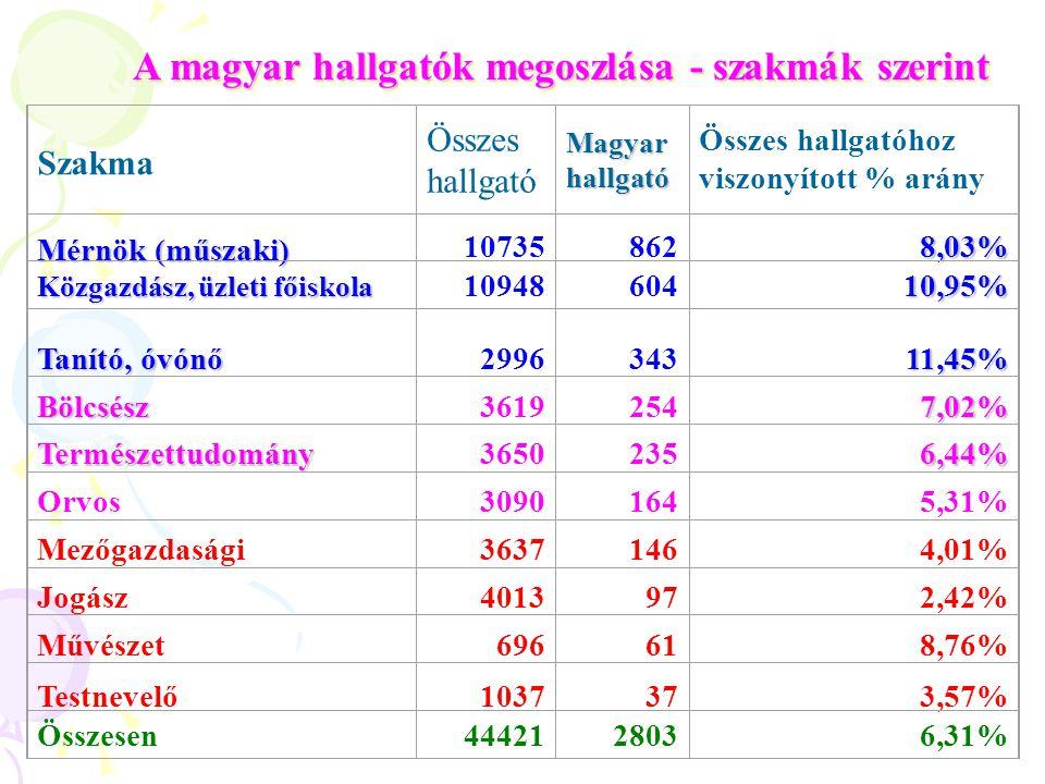 Hallgatói létszám a Vajdaságban, 2004/2005: A.) Újvidéki Egyetem (1 3 kar + 1 akadémia) 38.169 hallgató ebből 2.298 magyar, vagy 6,02% B.) A vajdasági főiskolák on (9): 7.501 főiskolás, ebből 844 magyar, vagy 11,25% - a hallgatók 1/3-a tanul anyanyelvén / részben magyarul